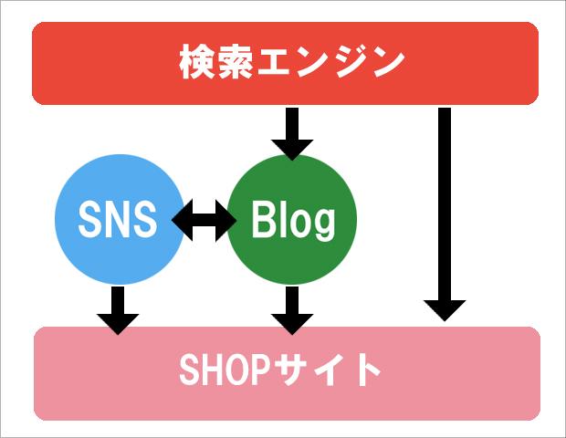 ハンドメイド販売サイトの集客方法を考える